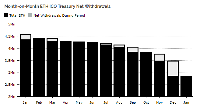 Month-on-Month ETH ICO Treasure Net Withdrawals