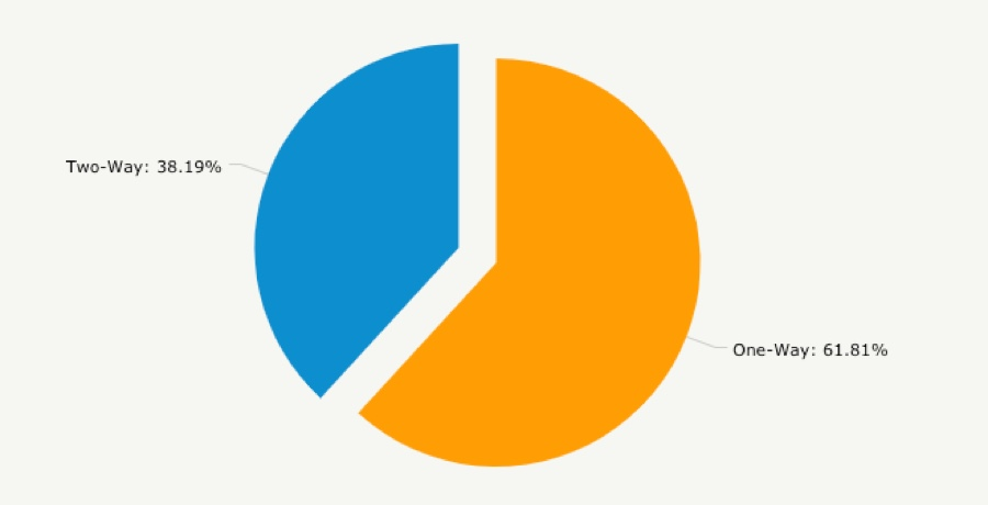 One-Way and Two-Way pie chart. One-way account for 61.81% of total ATMs, while Two-way 38.18%.