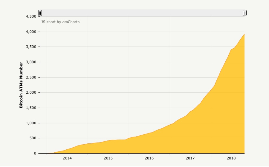 Bitcoin ATM time chart. The first Bitcoin ATM opened in November 2013. Today we are reaching the 4000 threshold.